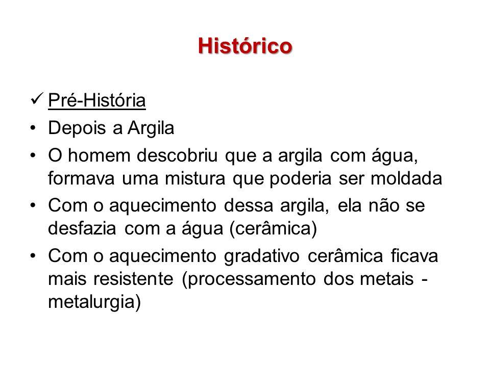 Histórico Pré-História Depois a Argila