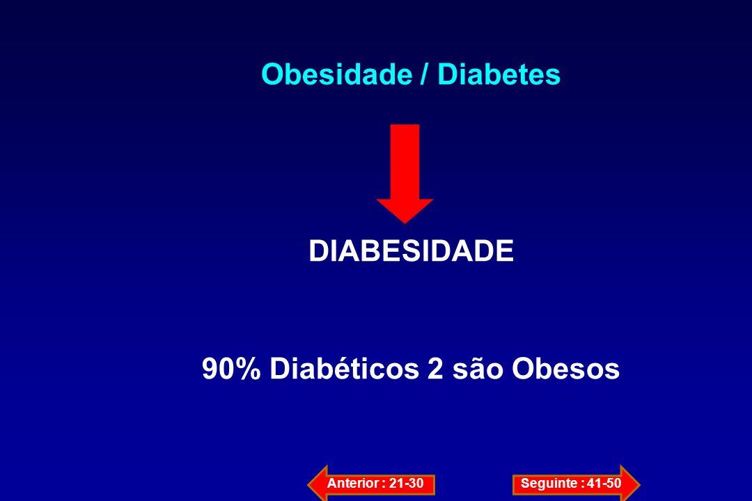 90% Diabéticos 2 são Obesos