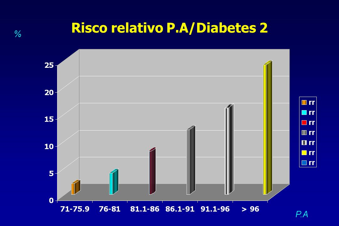 Risco relativo P.A/Diabetes 2