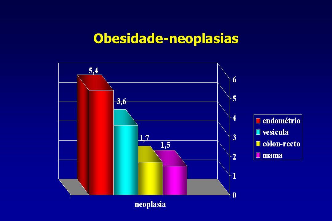 Obesidade-neoplasias