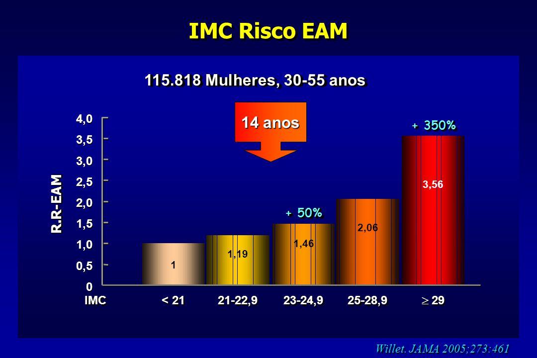 IMC Risco EAM 115.818 Mulheres, 30-55 anos 14 anos R.R-EAM 4,0 + 350%