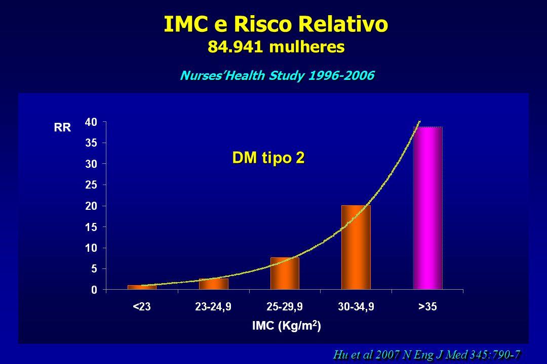 IMC e Risco Relativo 84.941 mulheres Nurses'Health Study 1996-2006