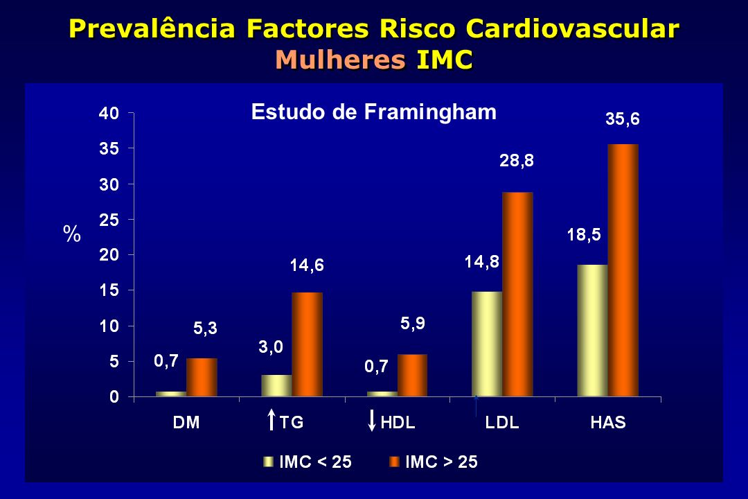 Prevalência Factores Risco Cardiovascular Mulheres IMC