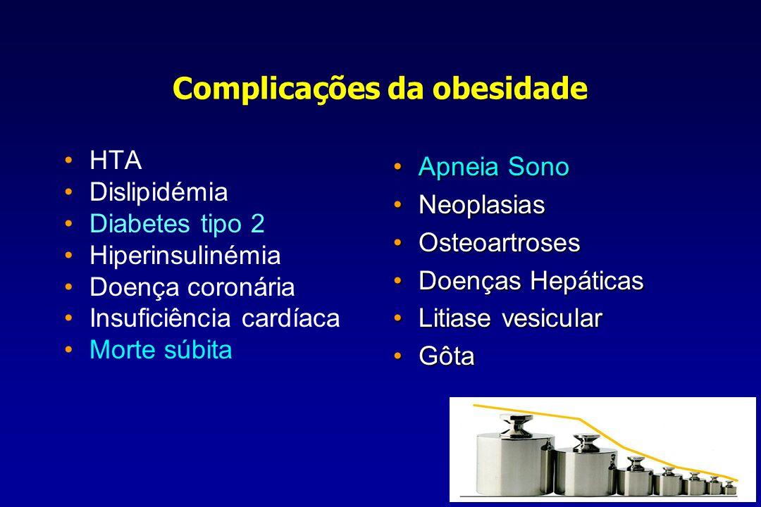 Complicações da obesidade