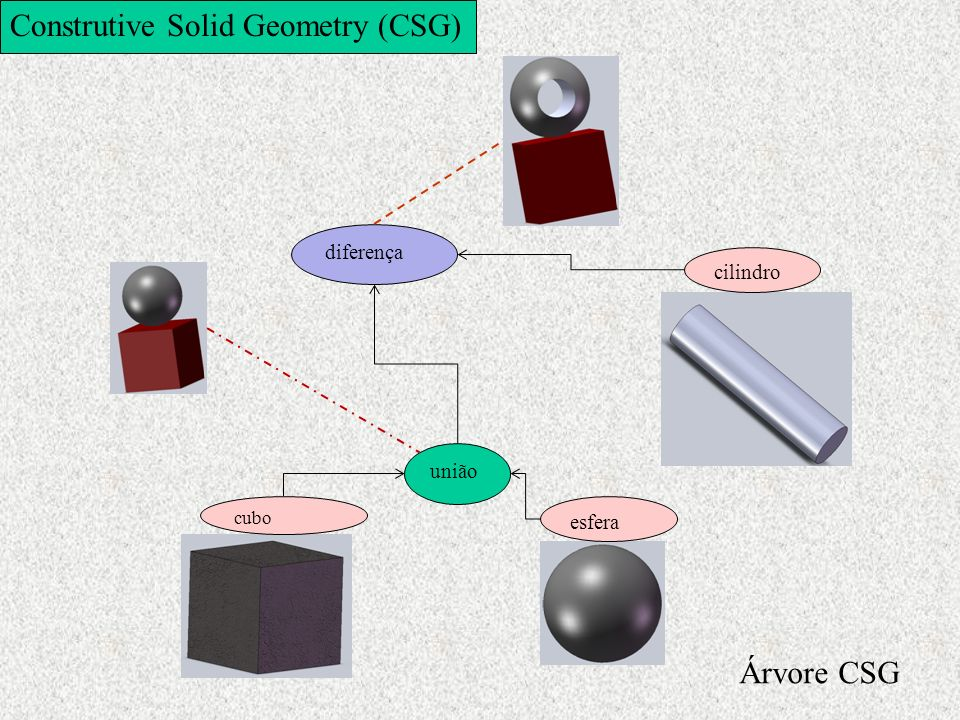 Construtive Solid Geometry (CSG)
