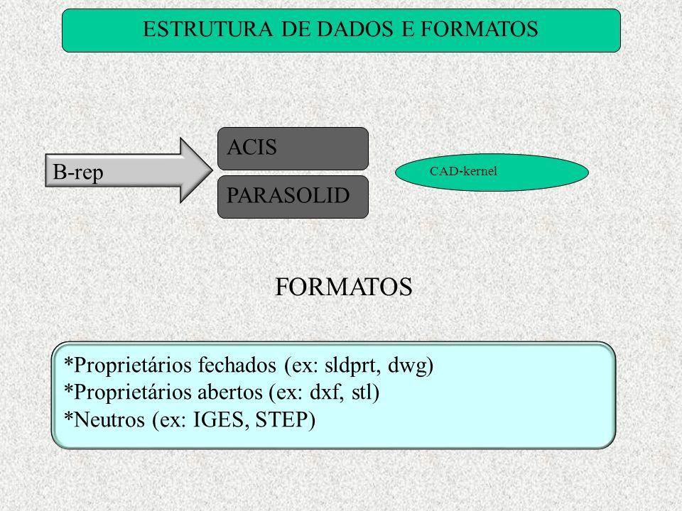 ESTRUTURA DE DADOS E FORMATOS