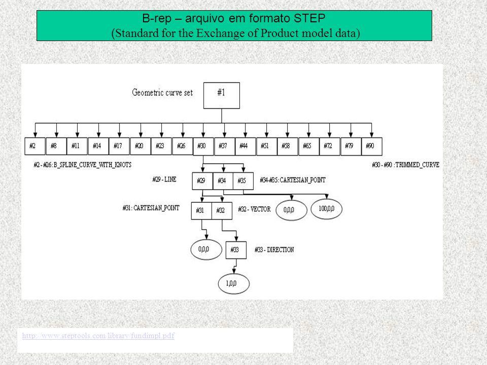 B-rep – arquivo em formato STEP