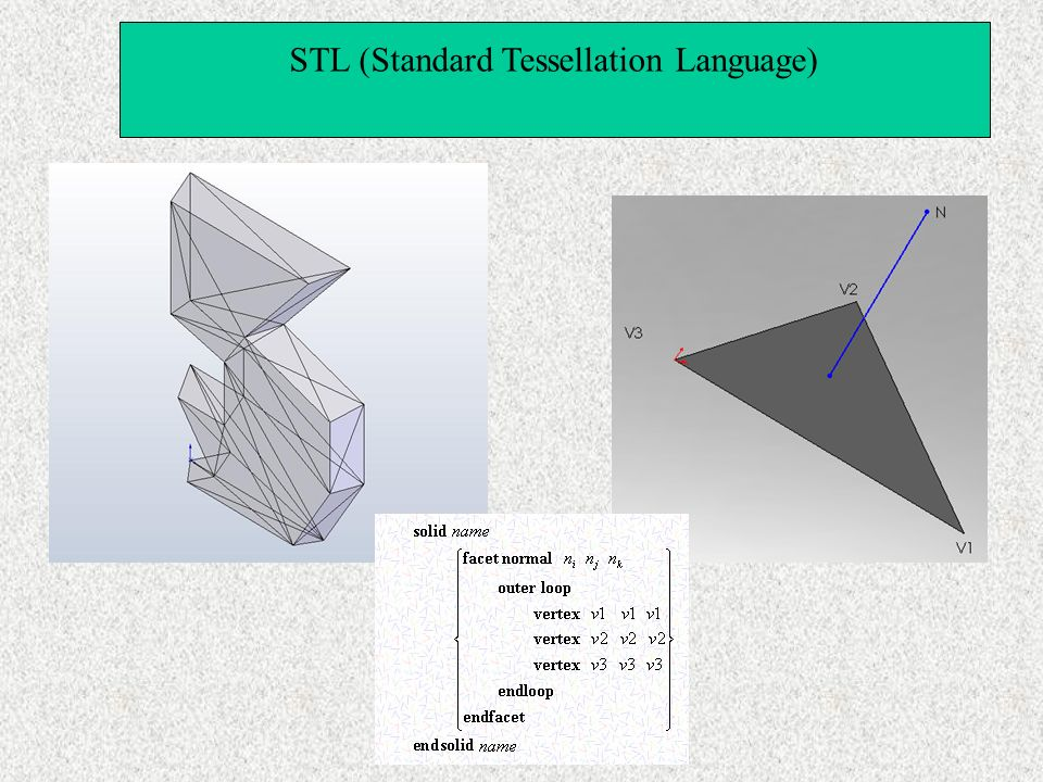 STL (Standard Tessellation Language)