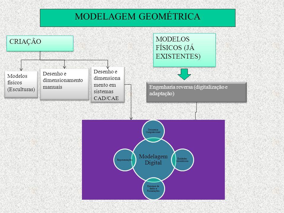 MODELAGEM GEOMÉTRICA MODELOS FÍSICOS (JÁ EXISTENTES) CRIAÇÃO