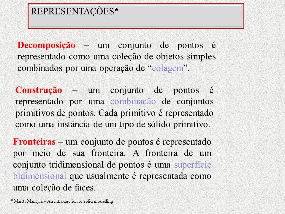 REPRESENTAÇÕES Decomposição – um conjunto de pontos é representado como uma coleção de objetos simples combinados por uma operação de colagem .