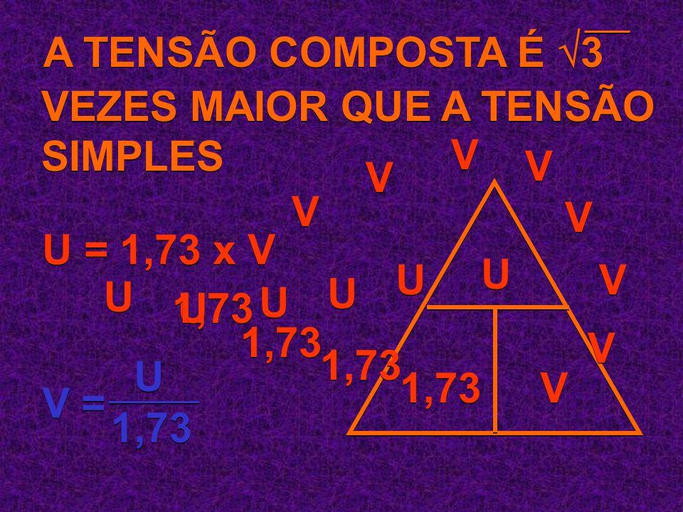 A TENSÃO COMPOSTA É 3 VEZES MAIOR QUE A TENSÃO SIMPLES. V. V. V. V. V. U = 1,73 x V. U. U.