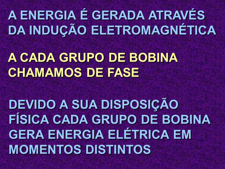 A ENERGIA É GERADA ATRAVÉS