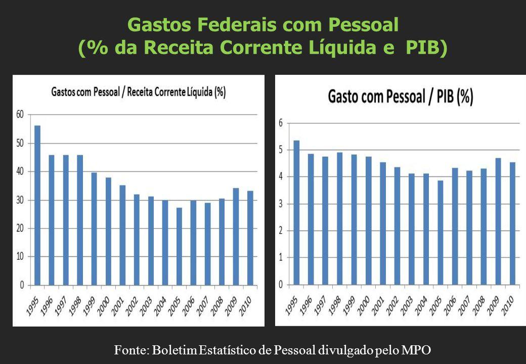 Gastos Federais com Pessoal (% da Receita Corrente Líquida e PIB)