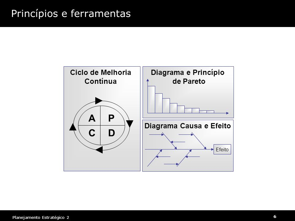 Princípios e ferramentas