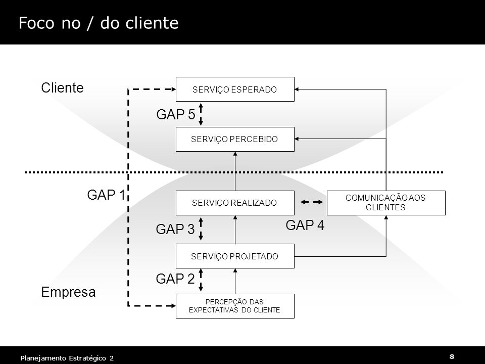 Foco no / do cliente Cliente GAP 5 GAP 1 GAP 4 GAP 3 GAP 2 Empresa