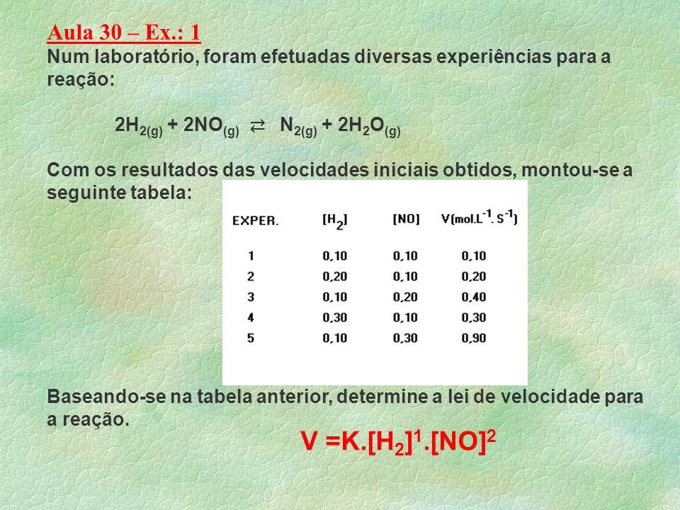 Aula 30 – Ex.: 1 Num laboratório, foram efetuadas diversas experiências para a reação: 2H2(g) + 2NO(g) ⇄ N2(g) + 2H2O(g)