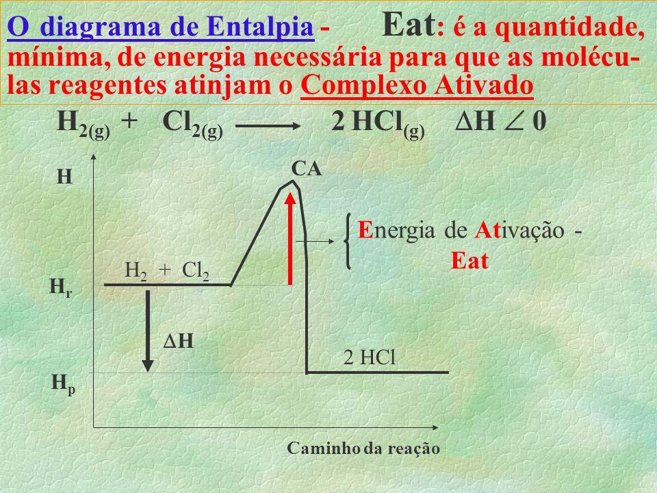 Energia de Ativação - Eat