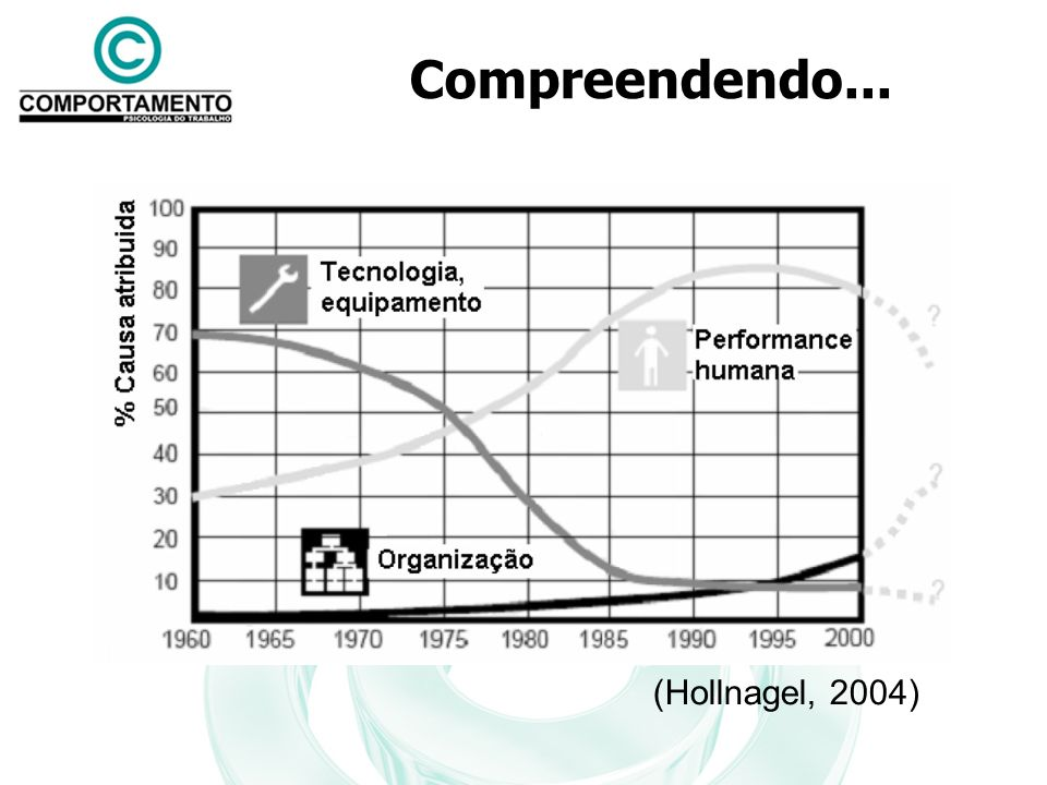 Compreendendo... (Hollnagel, 2004)
