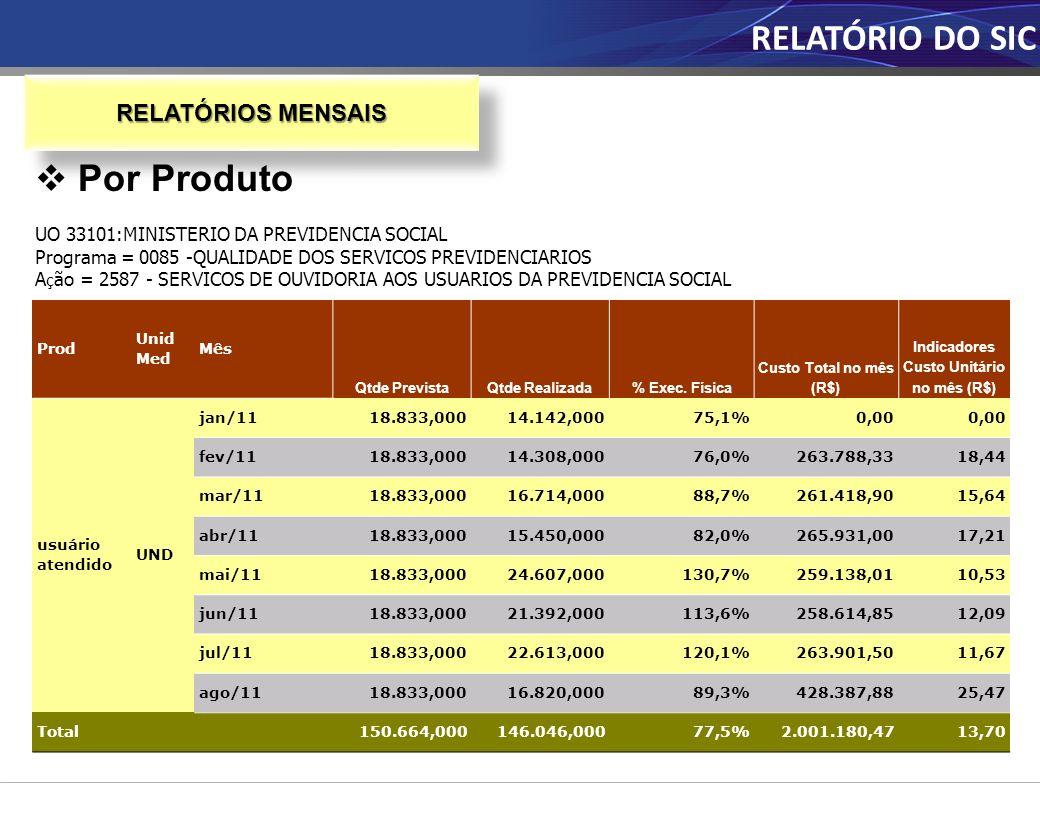 Indicadores Custo Unitário no mês (R$)