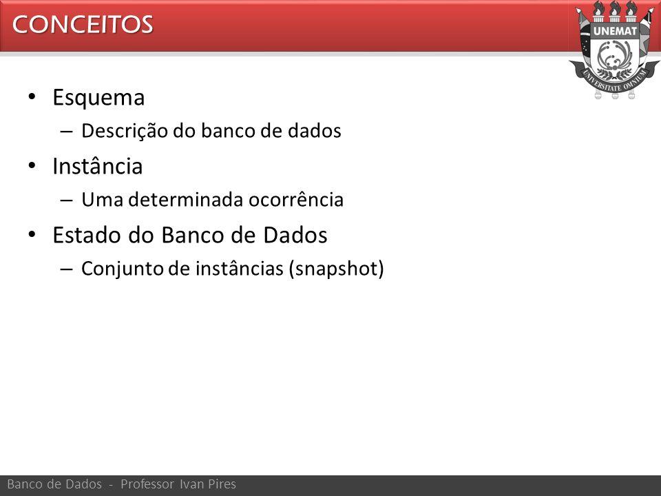 Estado do Banco de Dados