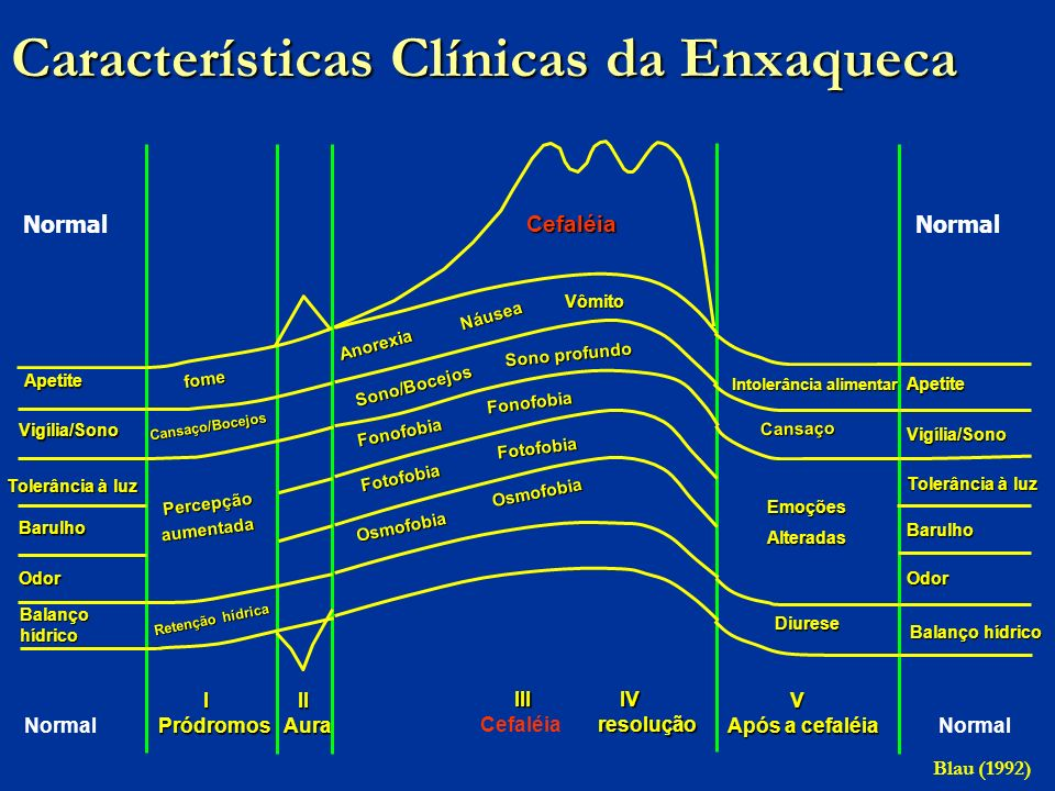 Características Clínicas da Enxaqueca
