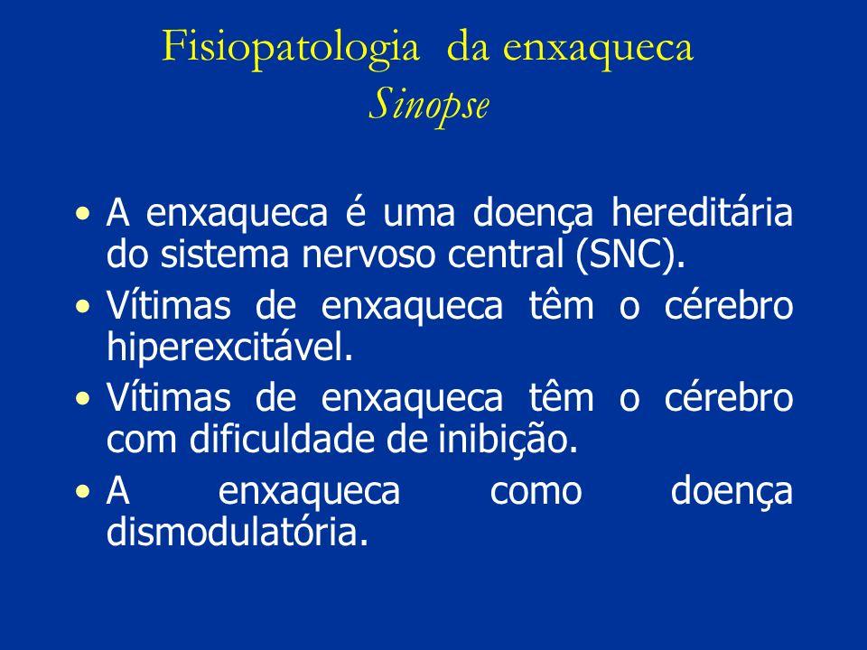 Fisiopatologia da enxaqueca Sinopse