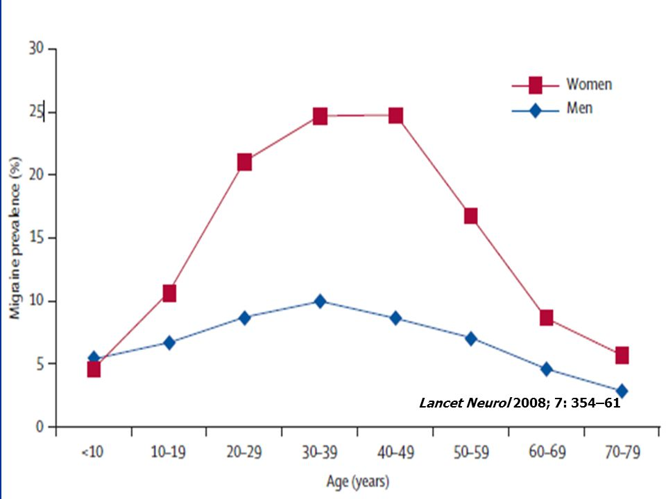 Lancet Neurol 2008; 7: 354–61