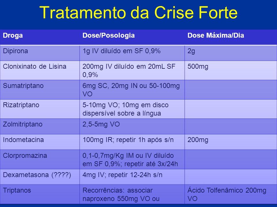 Tratamento da Crise Forte