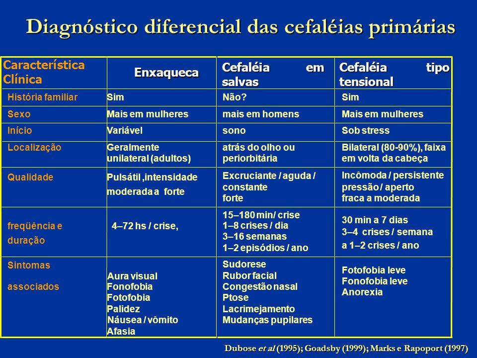 Diagnóstico diferencial das cefaléias primárias