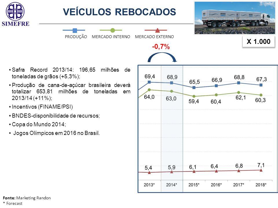 VEÍCULOS REBOCADOS X 1.000 -0,7%