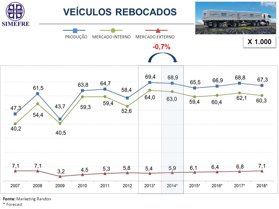 VEÍCULOS REBOCADOS X 1.000 -0,7% PRODUÇÃO MERCADO INTERNO