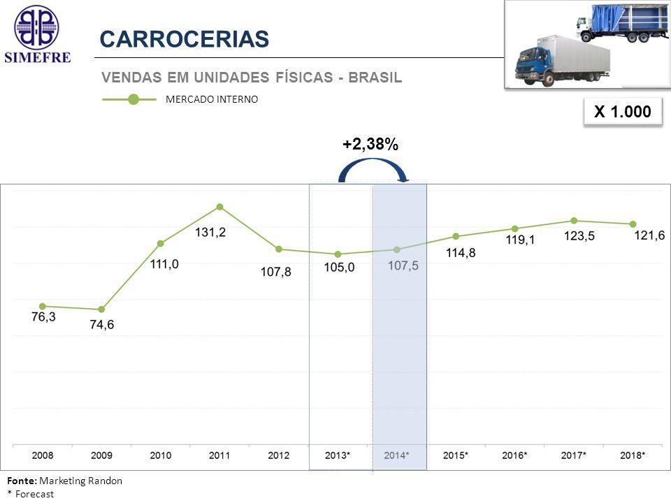 CARROCERIAS X 1.000 +2,38% VENDAS EM UNIDADES FÍSICAS - BRASIL