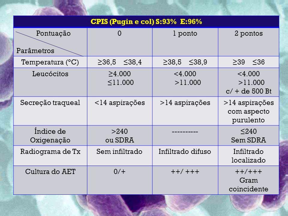 CPIS (Pugin e col) S:93% E:96%