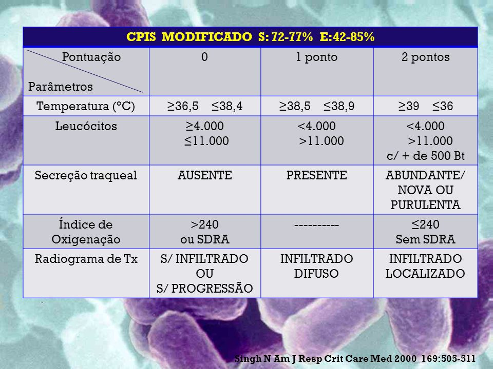 CPIS MODIFICADO S: 72-77% E:42-85%
