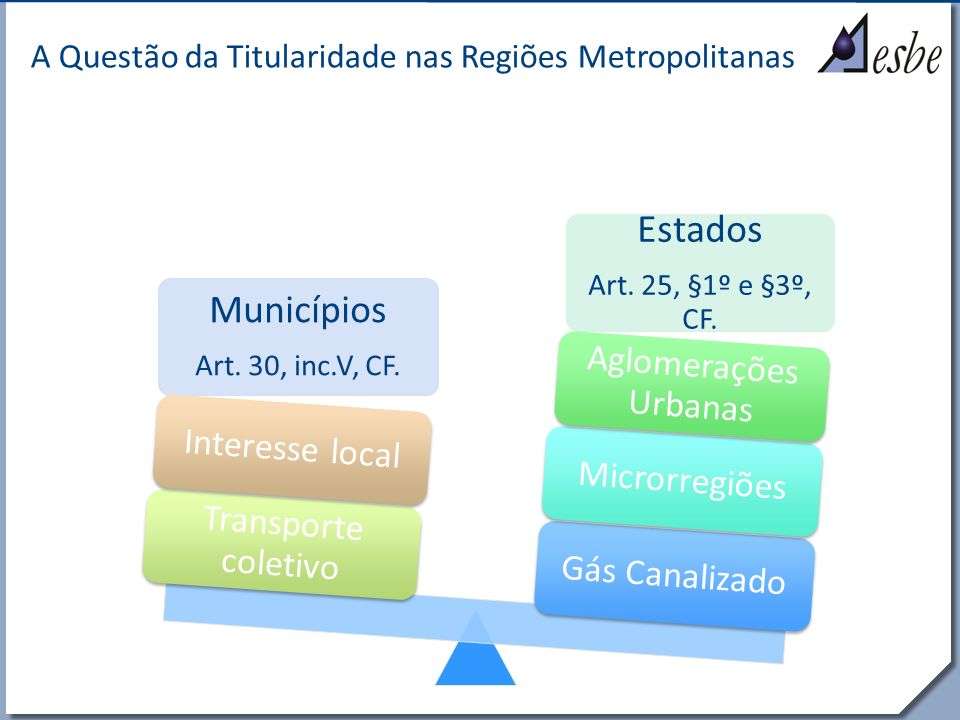 Estados Municípios Aglomerações Urbanas Interesse local Microrregiões