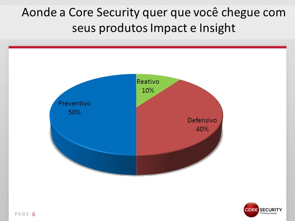 Aonde a Core Security quer que você chegue com seus produtos Impact e Insight
