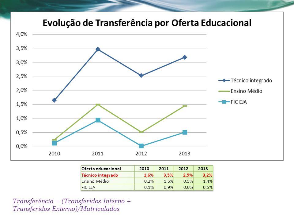 Oferta educacional 2010. 2011. 2012. 2013. Técnico integrado. 1,6% 3,5% 2,5% 3,2% Ensino Médio.