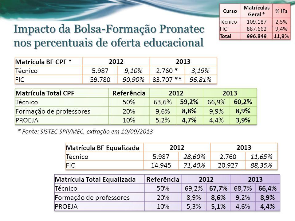 Curso Matrículas Geral * % IFs. Técnico. 109.187. 2,5% FIC. 887.662. 9,4% Total. 996.849.