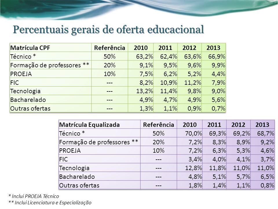 Percentuais gerais de oferta educacional