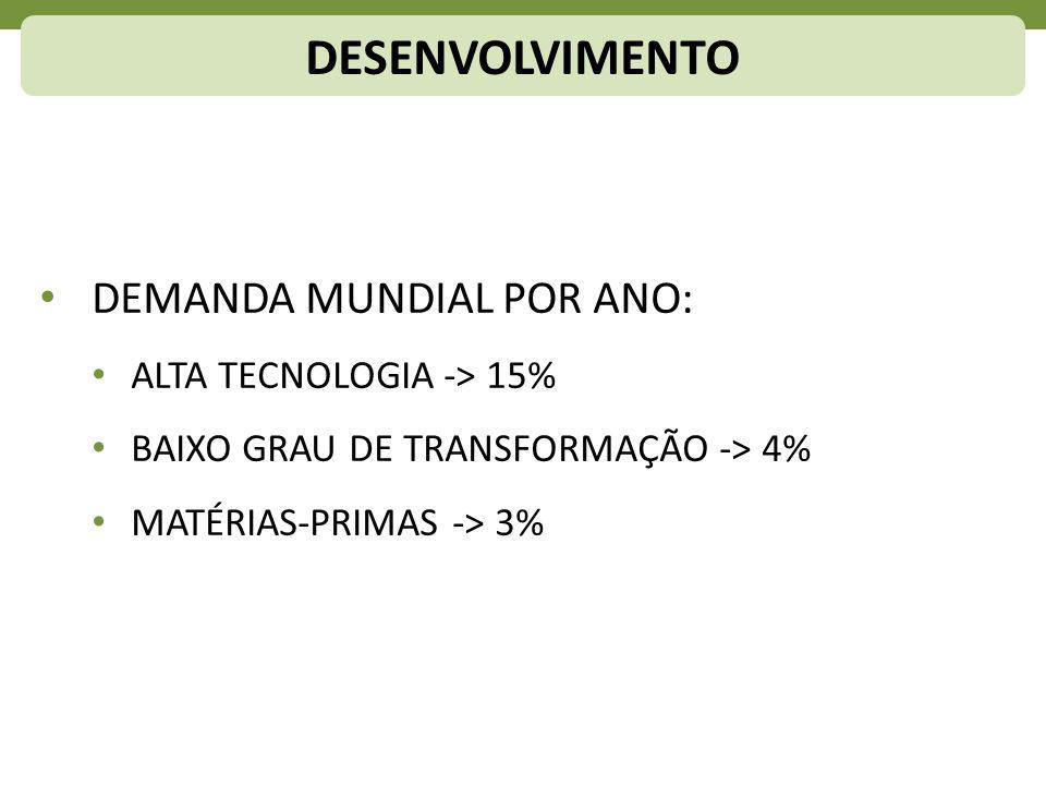 DESENVOLVIMENTO DEMANDA MUNDIAL POR ANO: ALTA TECNOLOGIA -> 15%