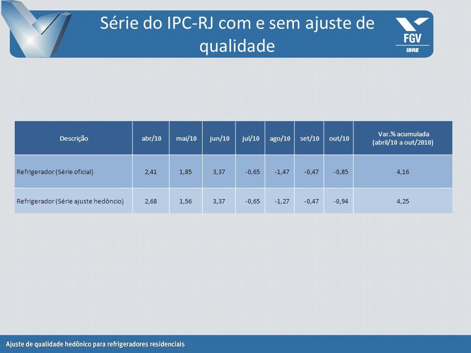 Série do IPC-RJ com e sem ajuste de qualidade