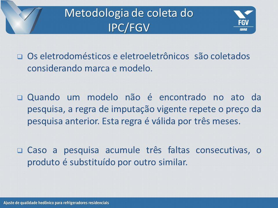 Metodologia de coleta do IPC/FGV