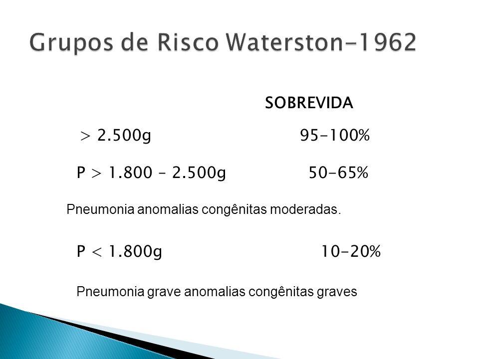 Grupos de Risco Waterston-1962