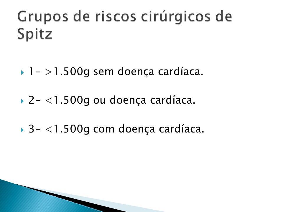 Grupos de riscos cirúrgicos de Spitz