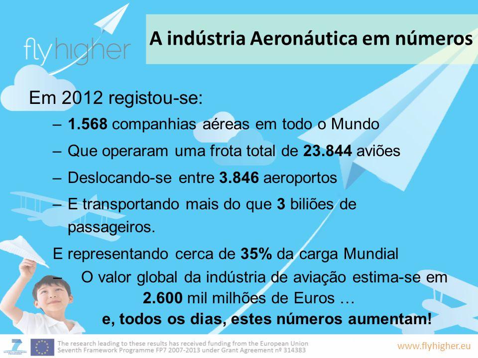 A indústria Aeronáutica em números