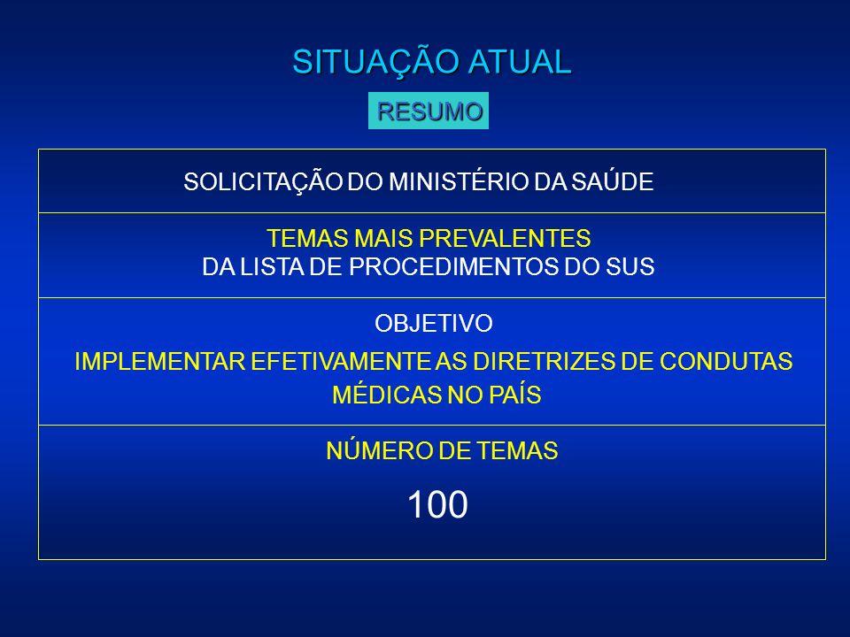 100 SITUAÇÃO ATUAL RESUMO SOLICITAÇÃO DO MINISTÉRIO DA SAÚDE