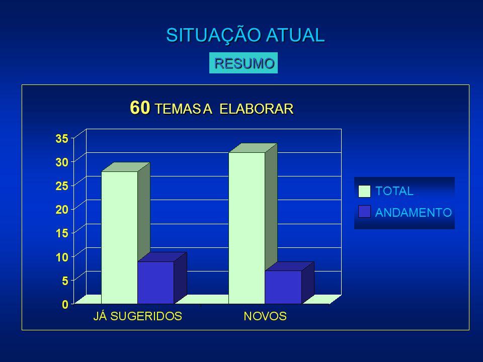 SITUAÇÃO ATUAL RESUMO 60 TEMAS A ELABORAR TOTAL ANDAMENTO