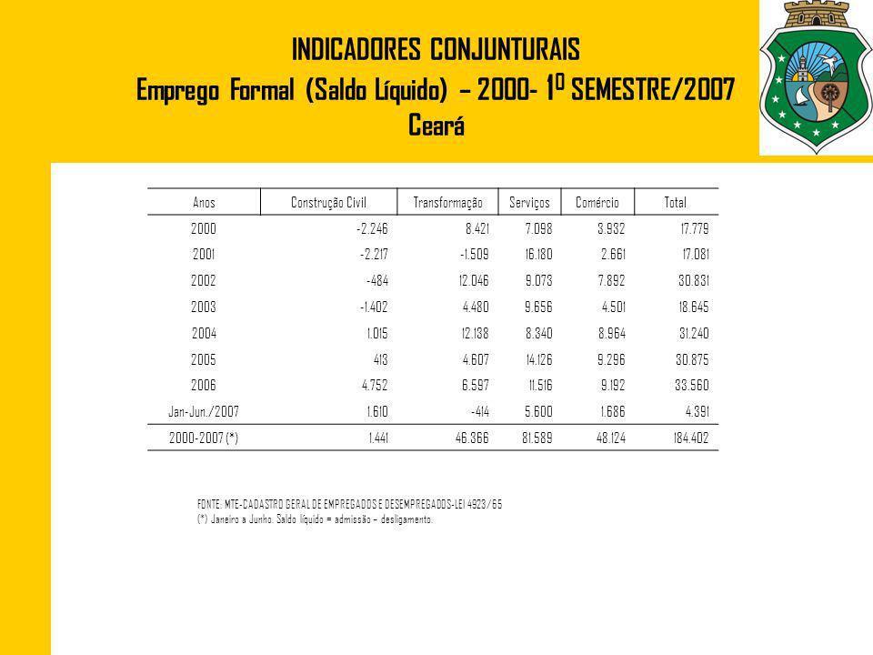 INDICADORES CONJUNTURAIS Emprego Formal (Saldo Líquido) – 2000- 10 SEMESTRE/2007 Ceará