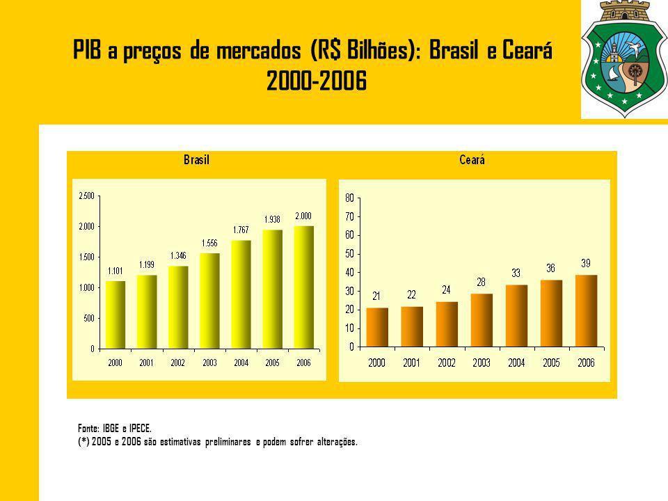 PIB a preços de mercados (R$ Bilhões): Brasil e Ceará