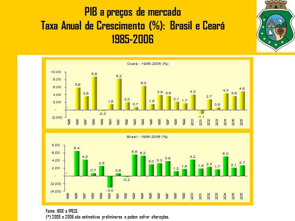 Taxa Anual de Crescimento (%): Brasil e Ceará